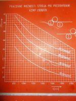 3 sklíčko ohýbačka STROJARNE PIESOK XZMP 2000/20 1989-Fotografie 5