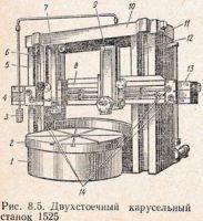 Вертикальный револьверный станок KOŁOMNA Moskwa 1525